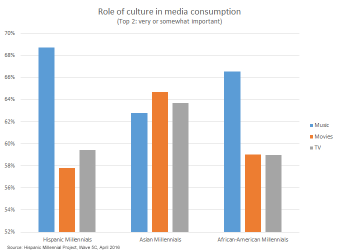 Millennial Mediacons Role of Culture